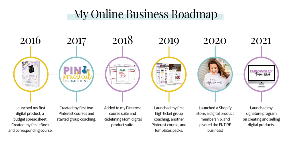 my timeline growing my online business